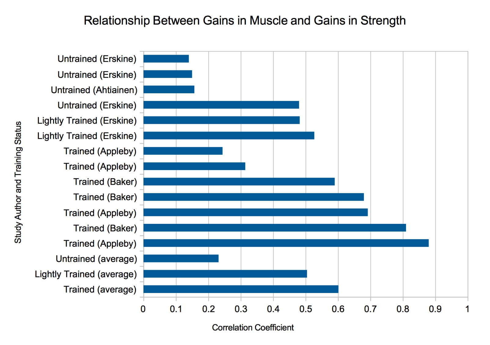 As you can see, in studies with more experienced participants, the relationship between muscle gains and strength gains tends to be stronger.